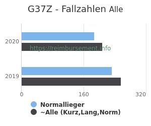 Anzahl aller Patienten und Normallieger mit der DRG G37Z