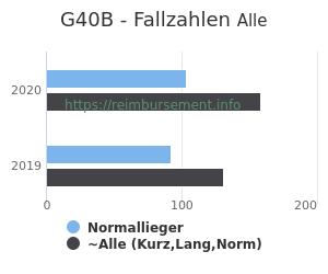 Anzahl aller Patienten und Normallieger mit der DRG G40B