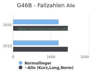 Anzahl aller Patienten und Normallieger mit der DRG G46B