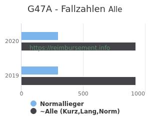 Anzahl aller Patienten und Normallieger mit der DRG G47A