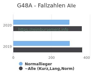 Anzahl aller Patienten und Normallieger mit der DRG G48A