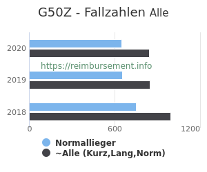 Anzahl aller Patienten und Normallieger mit der DRG G50Z