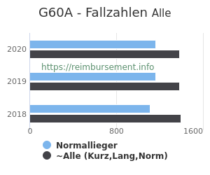 Anzahl aller Patienten und Normallieger mit der DRG G60A