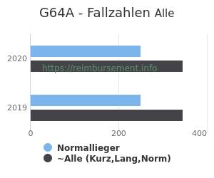 Anzahl aller Patienten und Normallieger mit der DRG G64A