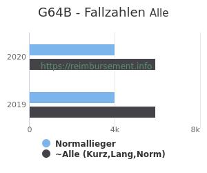 Anzahl aller Patienten und Normallieger mit der DRG G64B