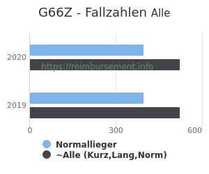 Anzahl aller Patienten und Normallieger mit der DRG G66Z