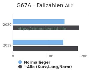 Anzahl aller Patienten und Normallieger mit der DRG G67A