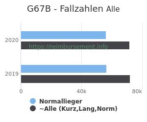 Anzahl aller Patienten und Normallieger mit der DRG G67B