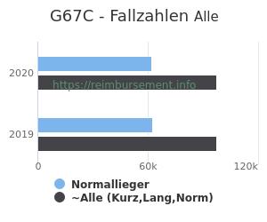 Anzahl aller Patienten und Normallieger mit der DRG G67C