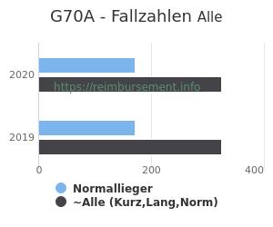 Anzahl aller Patienten und Normallieger mit der DRG G70A