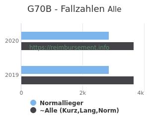 Anzahl aller Patienten und Normallieger mit der DRG G70B