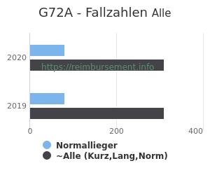 Anzahl aller Patienten und Normallieger mit der DRG G72A
