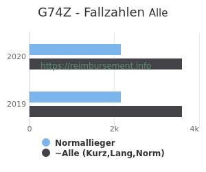Anzahl aller Patienten und Normallieger mit der DRG G74Z
