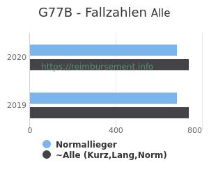 Anzahl aller Patienten und Normallieger mit der DRG G77B