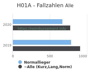Anzahl aller Patienten und Normallieger mit der DRG H01A
