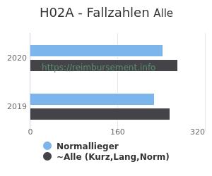 Anzahl aller Patienten und Normallieger mit der DRG H02A