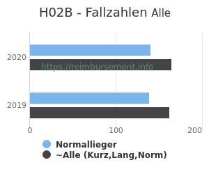 Anzahl aller Patienten und Normallieger mit der DRG H02B