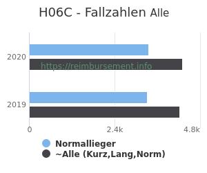 Anzahl aller Patienten und Normallieger mit der DRG H06C