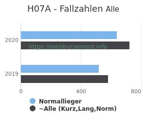 Anzahl aller Patienten und Normallieger mit der DRG H07A