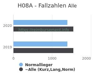Anzahl aller Patienten und Normallieger mit der DRG H08A