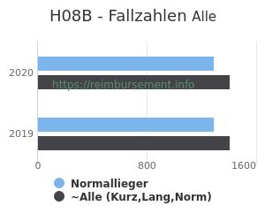 Anzahl aller Patienten und Normallieger mit der DRG H08B