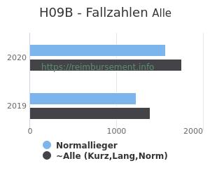 Anzahl aller Patienten und Normallieger mit der DRG H09B