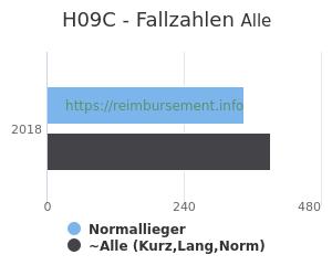 Anzahl aller Patienten und Normallieger mit der DRG H09C