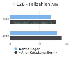 Anzahl aller Patienten und Normallieger mit der DRG H12B