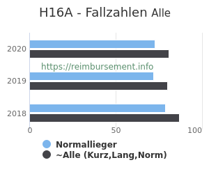 Anzahl aller Patienten und Normallieger mit der DRG H16A