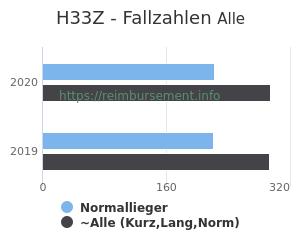 Anzahl aller Patienten und Normallieger mit der DRG H33Z