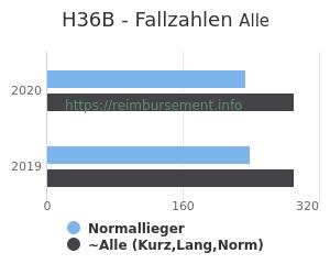 Anzahl aller Patienten und Normallieger mit der DRG H36B