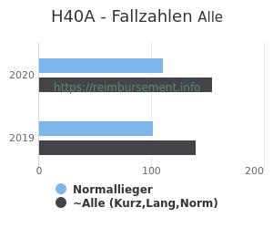 Anzahl aller Patienten und Normallieger mit der DRG H40A