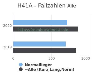 Anzahl aller Patienten und Normallieger mit der DRG H41A