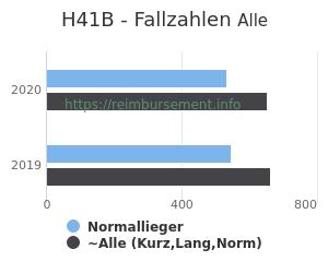 Anzahl aller Patienten und Normallieger mit der DRG H41B