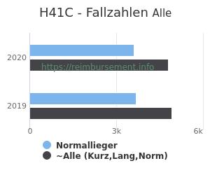 Anzahl aller Patienten und Normallieger mit der DRG H41C