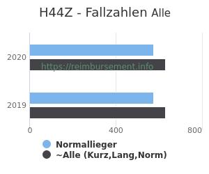 Anzahl aller Patienten und Normallieger mit der DRG H44Z