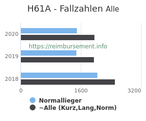 Anzahl aller Patienten und Normallieger mit der DRG H61A