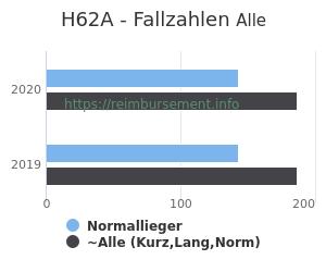 Anzahl aller Patienten und Normallieger mit der DRG H62A