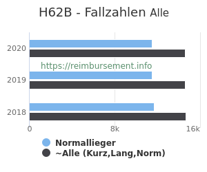 Anzahl aller Patienten und Normallieger mit der DRG H62B