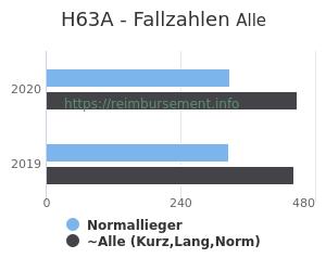 Anzahl aller Patienten und Normallieger mit der DRG H63A