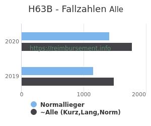Anzahl aller Patienten und Normallieger mit der DRG H63B