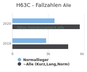 Anzahl aller Patienten und Normallieger mit der DRG H63C