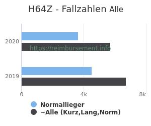 Anzahl aller Patienten und Normallieger mit der DRG H64Z