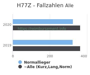 Anzahl aller Patienten und Normallieger mit der DRG H77Z