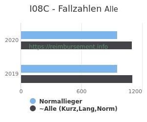 Anzahl aller Patienten und Normallieger mit der DRG I08C