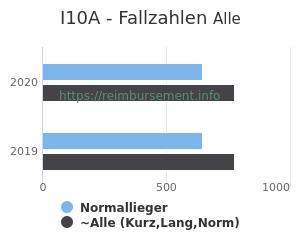 Anzahl aller Patienten und Normallieger mit der DRG I10A