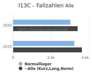 Anzahl aller Patienten und Normallieger mit der DRG I13C