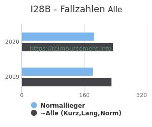 Anzahl aller Patienten und Normallieger mit der DRG I28B
