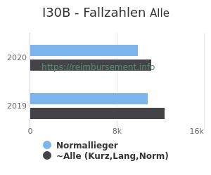 Anzahl aller Patienten und Normallieger mit der DRG I30B