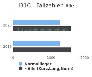 Anzahl aller Patienten und Normallieger mit der DRG I31C